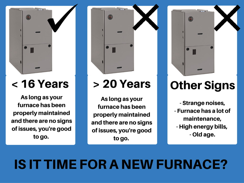 Time for a new Furnace